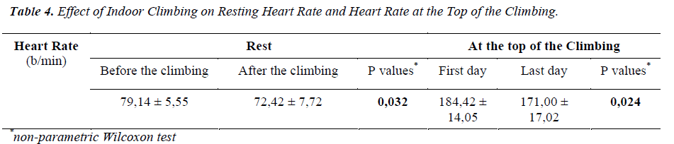 biomedres-Resting-Heart