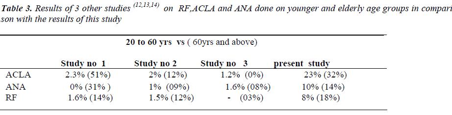 biomedres-Results-RF-ACLA-ANA