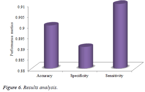 biomedres-Results-analysis
