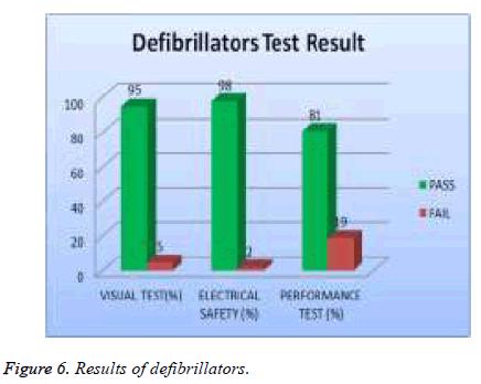 biomedres-Results-defibrillators