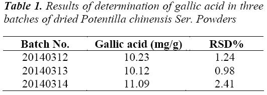 biomedres-Results-determination-gallic-acid