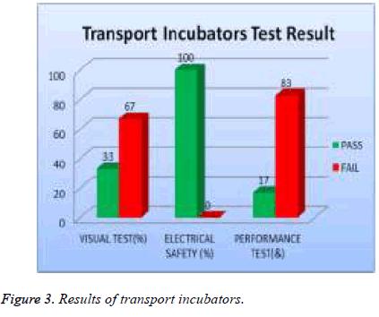 biomedres-Results-incubators
