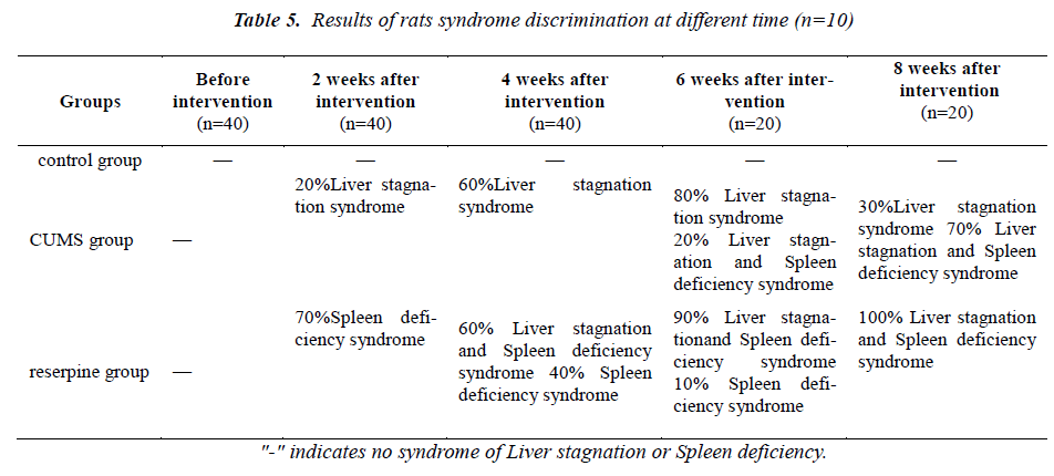 biomedres-Results-rats-syndrome-discrimination