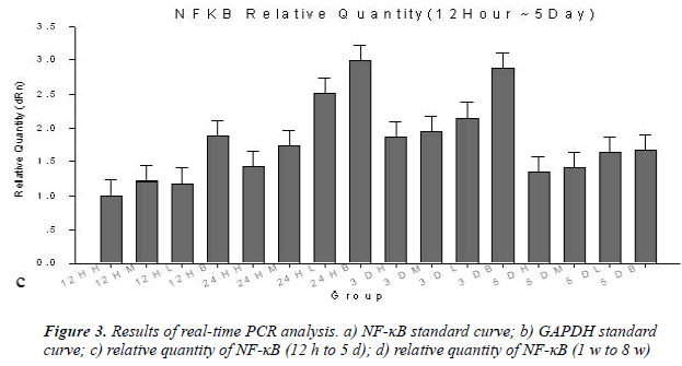 biomedres-Results-real-time-PCR