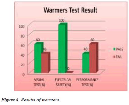 biomedres-Results-warmers