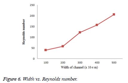 biomedres-Reynolds-number