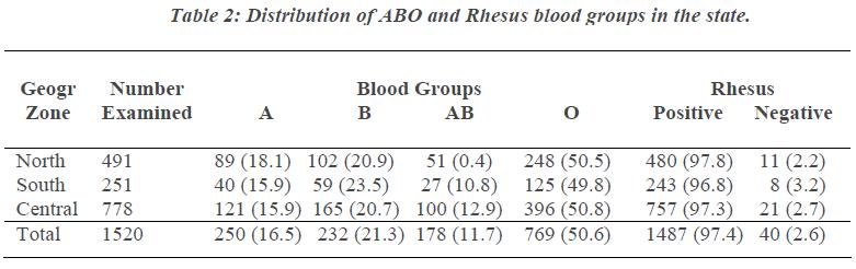 biomedres-Rhesus-blood-groups