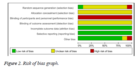 biomedres-Risk-bias