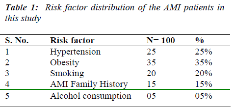 biomedres-Risk-factor-distribution-AMI-patients