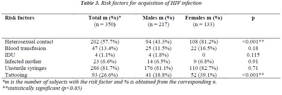 biomedres-Risk-factors