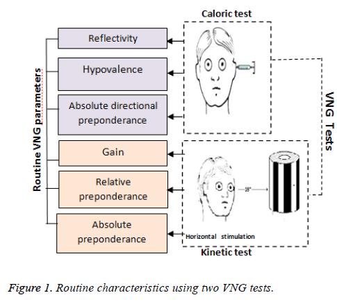 biomedres-Routine-characteristics