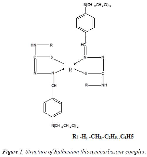 biomedres-Ruthenium-thiosemicarbazone-complex