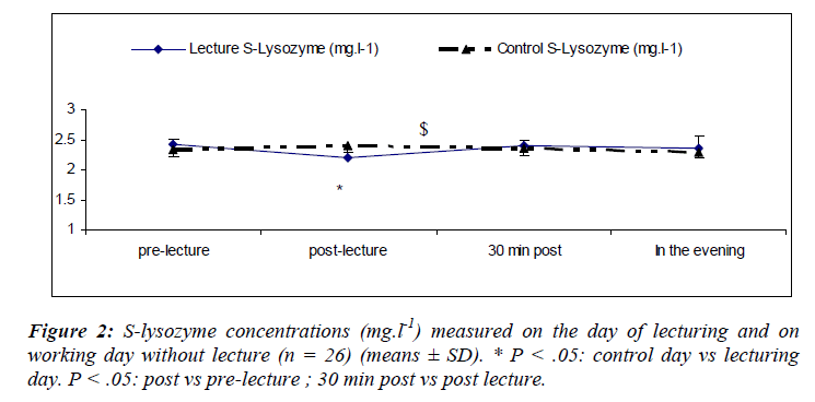 biomedres-S-lysozyme-concentrations