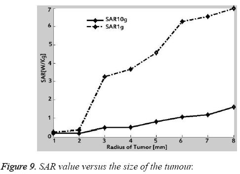 biomedres-SAR-value-versus