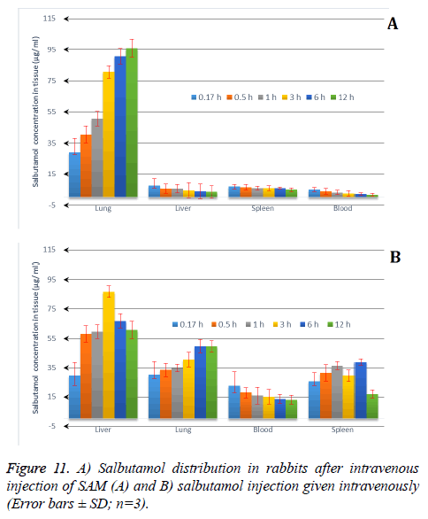 biomedres-Salbutamol-distribution