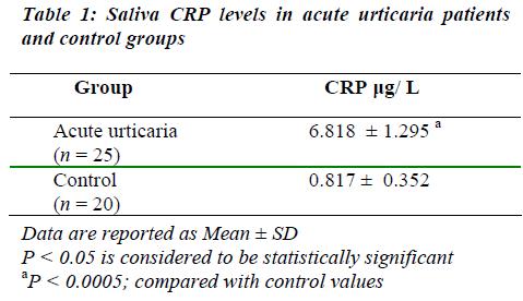 biomedres-Saliva-CRP
