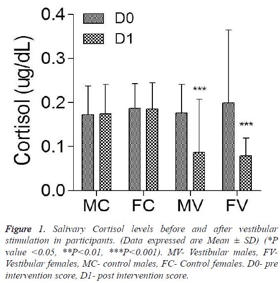 biomedres-Salivary-Cortisol