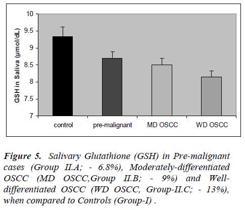 biomedres-Salivary-Glutathione-Pre-malignant