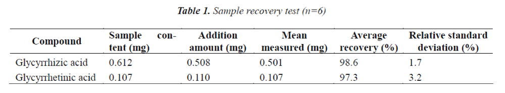 biomedres-Sample-recovery-test