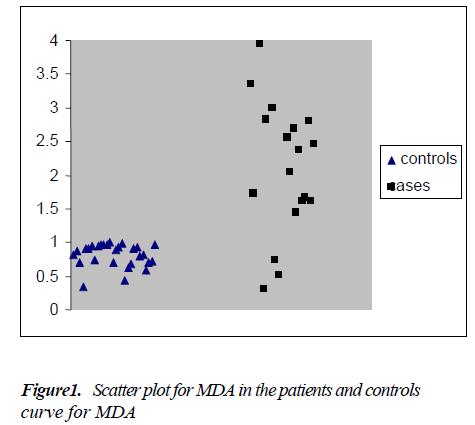 biomedres-Scatter-plot-MDA