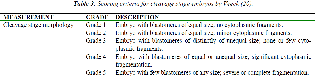 biomedres-Scoring-criteria-cleavage-stage
