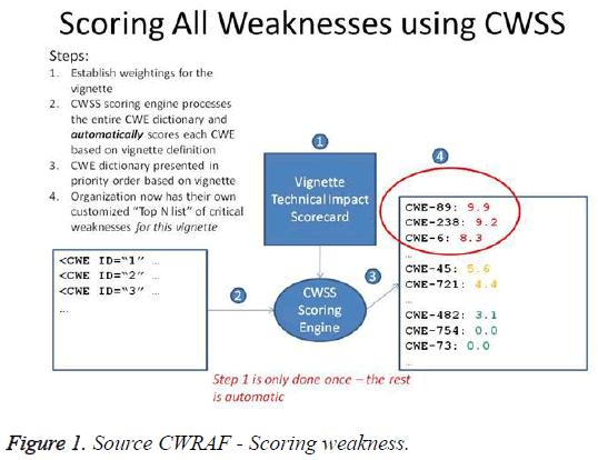 biomedres-Scoring-weakness