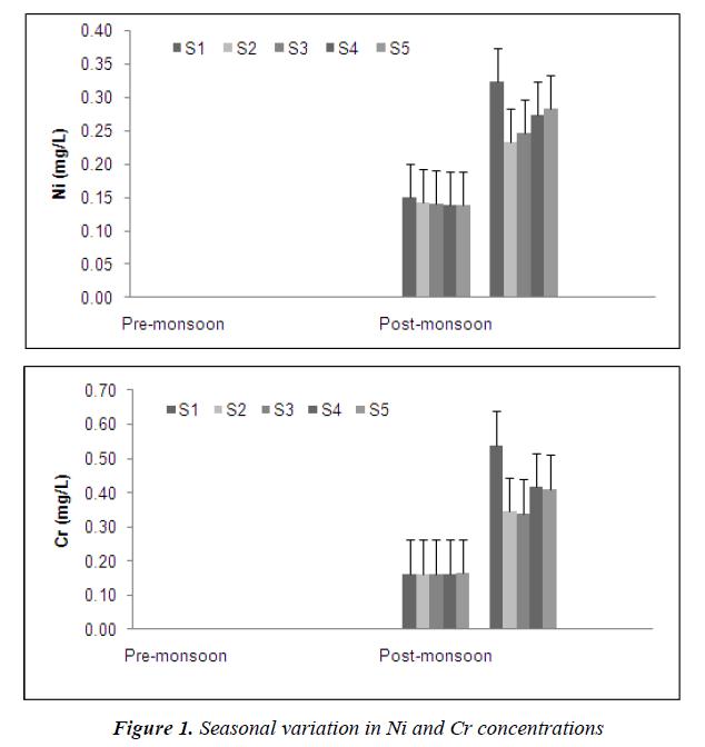 biomedres-Seasonal-variation