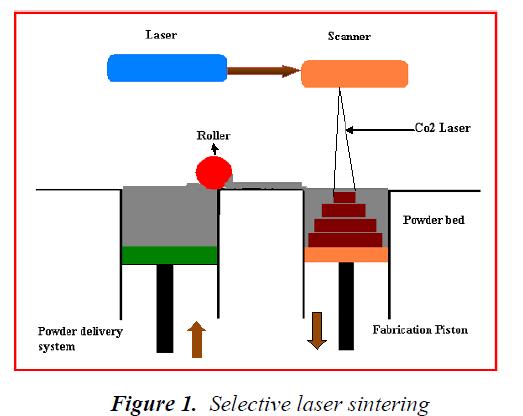 biomedres-Selective-laser