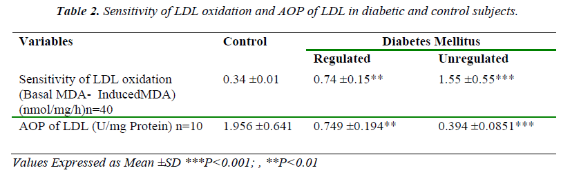 biomedres-Sensitivity-LDL-oxidation