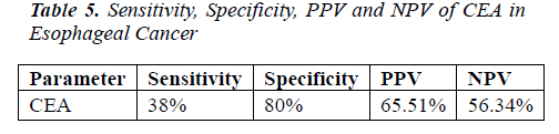biomedres-Sensitivity-Specificity-PPV-NPV