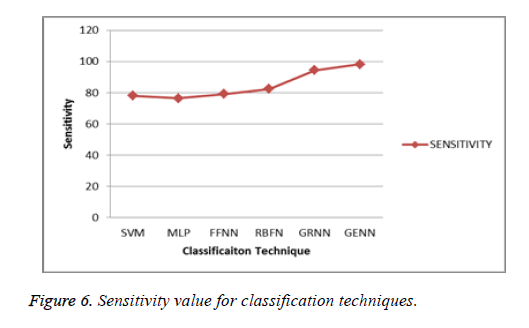 biomedres-Sensitivity-value