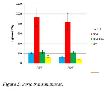 biomedres-Seric-transaminases