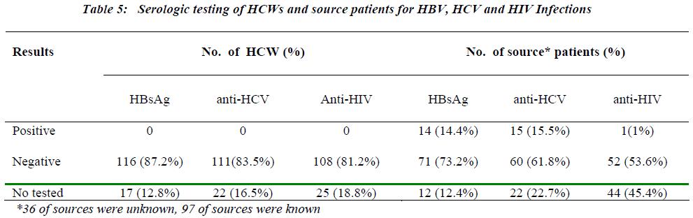biomedres-Serologic-testing-HCWs