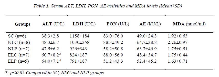 biomedres-Serum-ALT-LDH