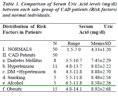 biomedres-Serum-Acid-levels-each-group-patients