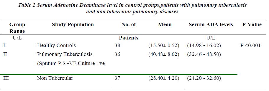 a comparative study and evaluation of serum adenosine deaminase