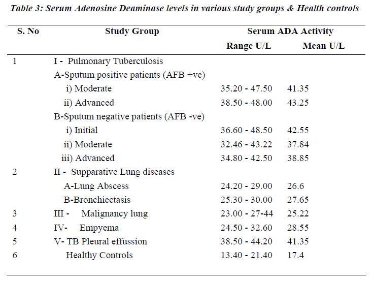 biomedres-Serum-Adenosine-Deaminase-levels