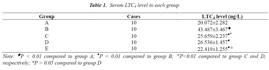 biomedres-Serum-LTC4-level