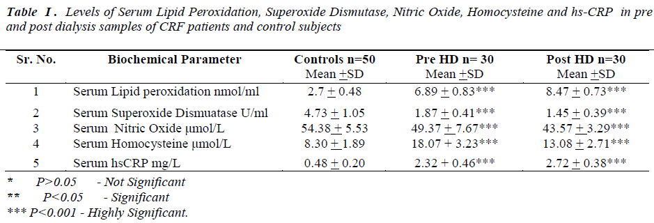 biomedres-Serum-Lipid-Peroxidation