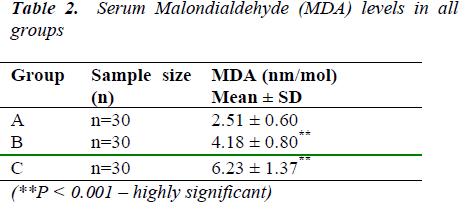 biomedres-Serum-Malondialdehyde-MDA-levels