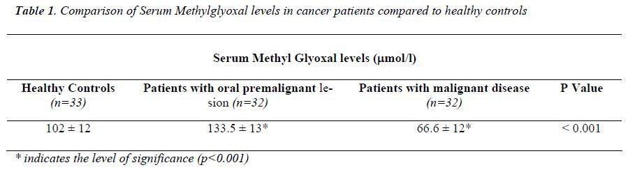biomedres-Serum-Methylglyoxal