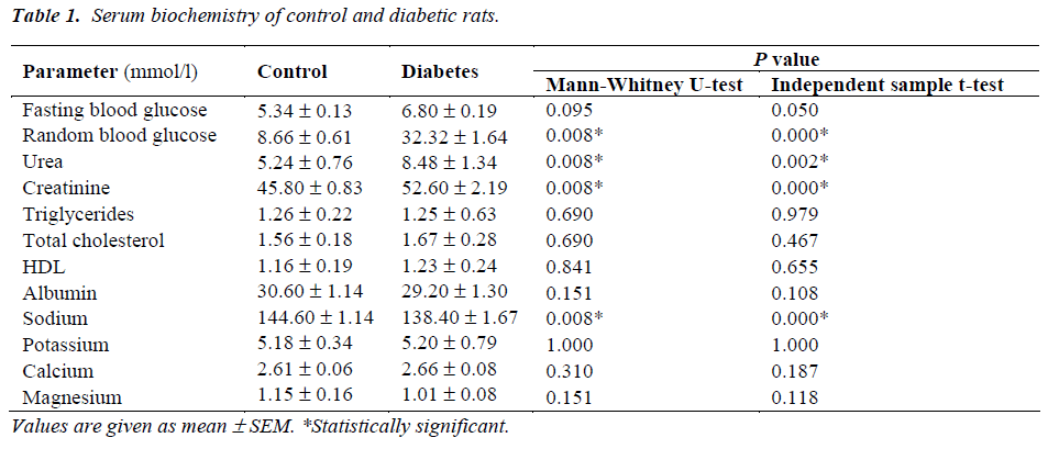 biomedres-Serum-biochemistry-diabetic