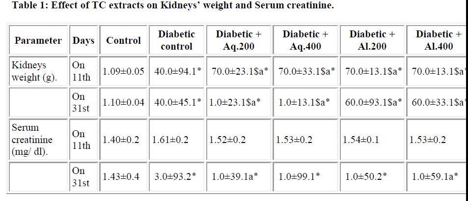 biomedres-Serum-creatinine