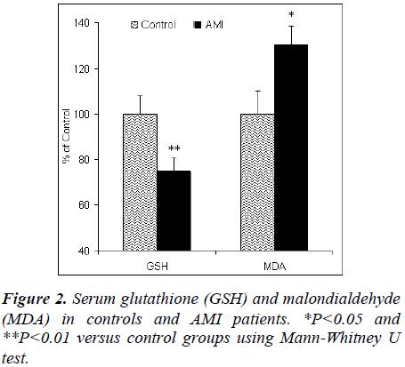 biomedres-Serum-glutathione-malondialdehyde