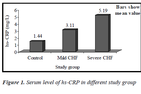 biomedres-Serum-level-study-group