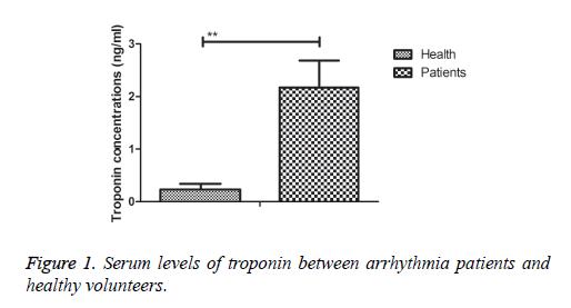 biomedres-Serum-levels