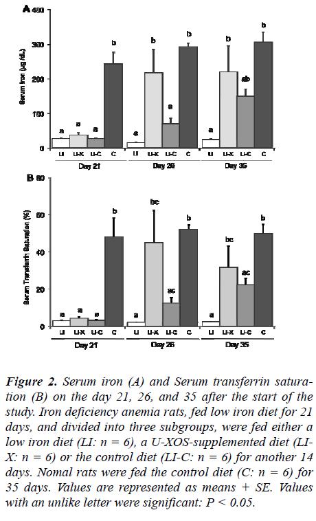 biomedres-Serum-transferrin-satura-tion