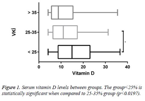biomedres-Serum-vitamin