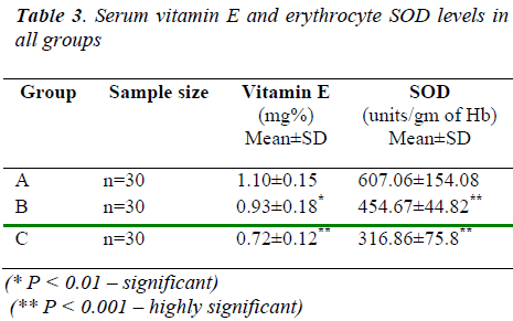 biomedres-Serum-vitamin-E-erythrocyte