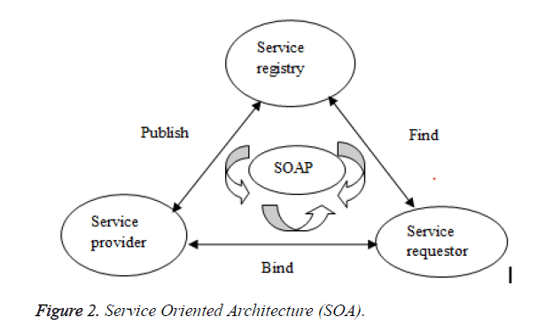 biomedres-Service-Oriented-Architecture
